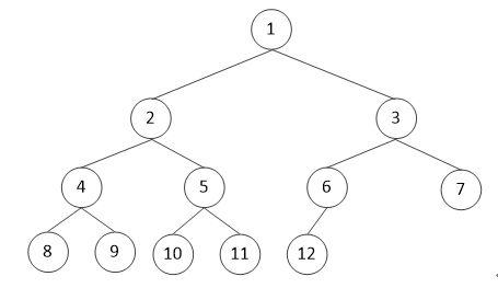 完全二叉树表示