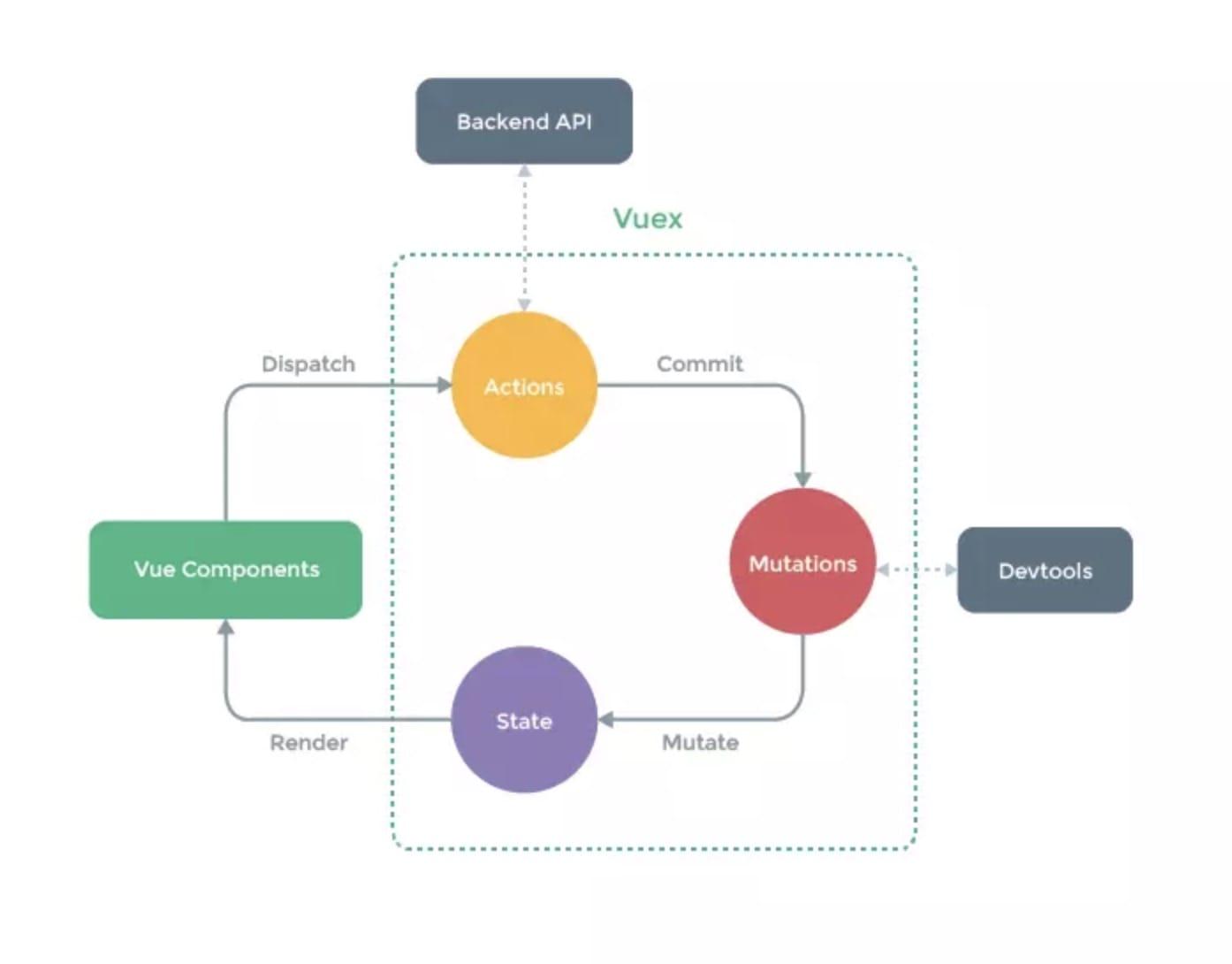 Vuex 结构图